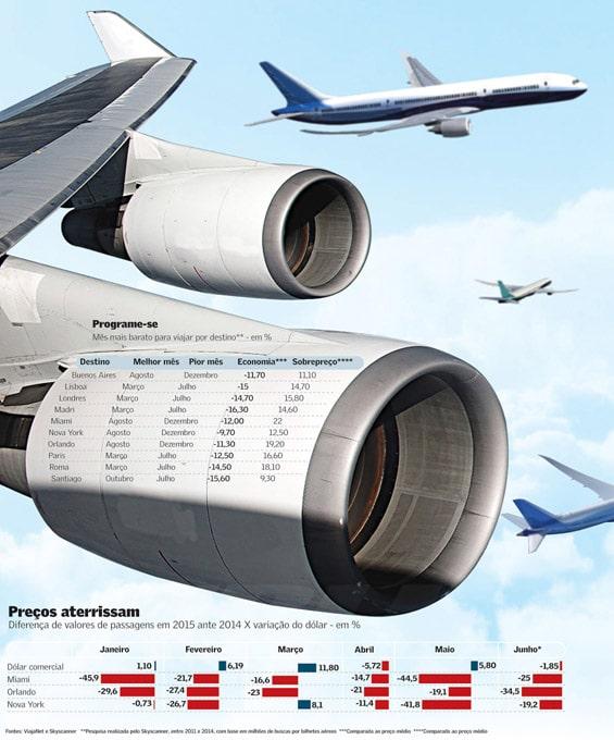 Buscadores de passagens aéreas: uma avaliação - Fonte: Valor Econômico, 30 de junho de 2015.