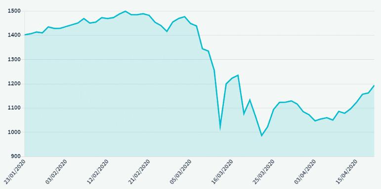 Tesouro IPCA 2045 - Preços